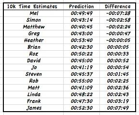 10k predictions