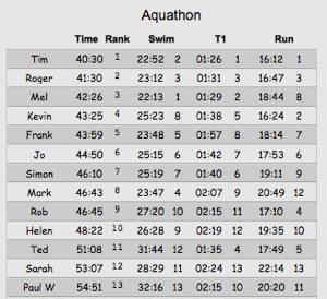 Aquathon